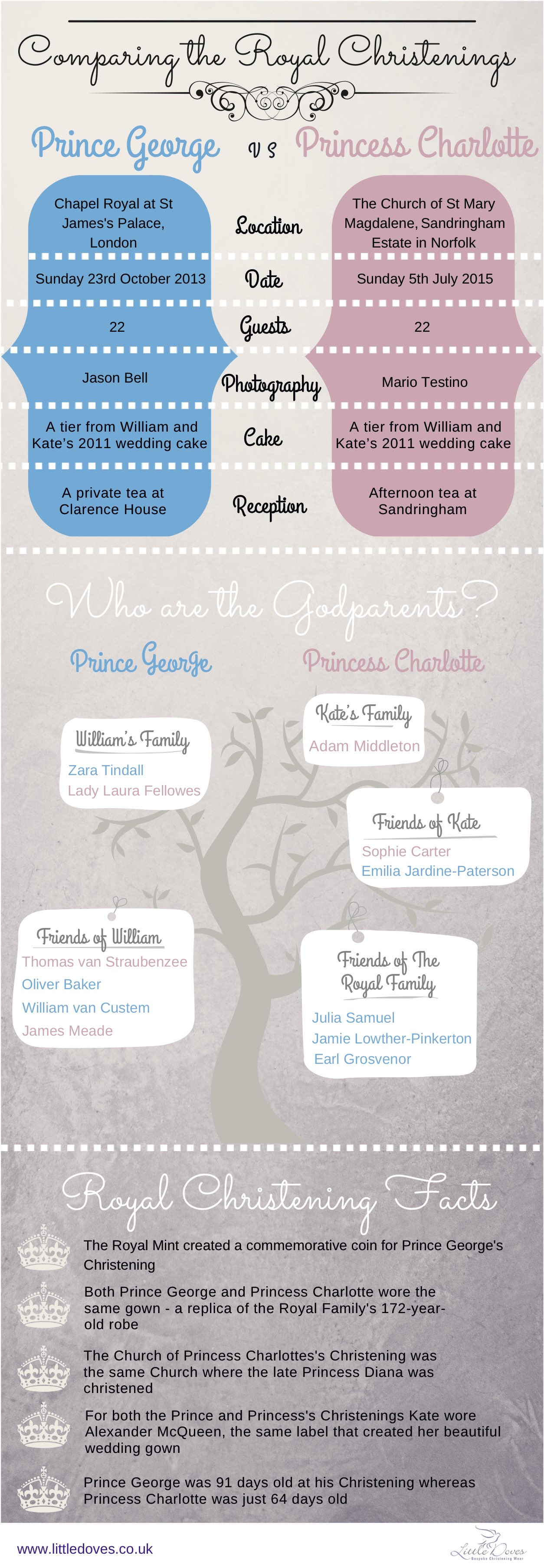 How Do the royal Christenings Compare copy